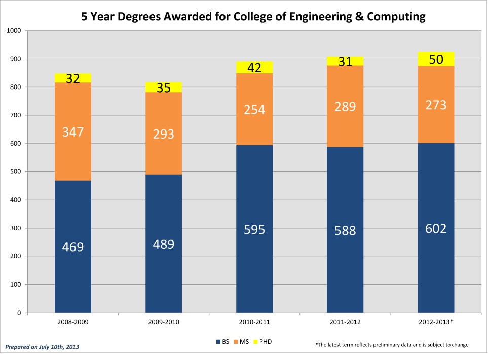 CEC 5 Year Degrees Awarded 2012