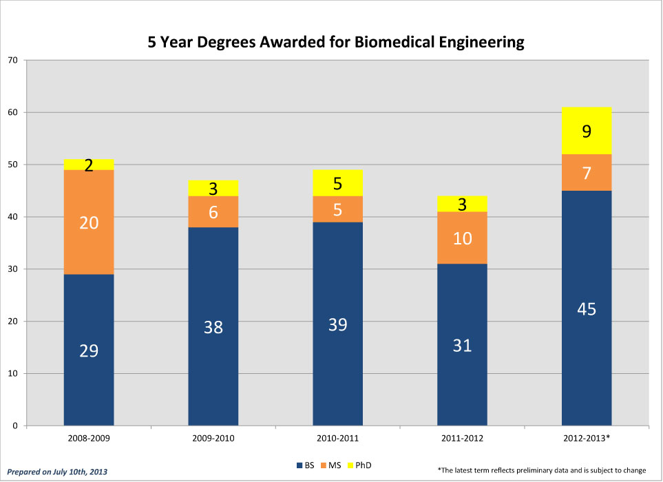 BME-5-Year-Degrees-Awarded_2012