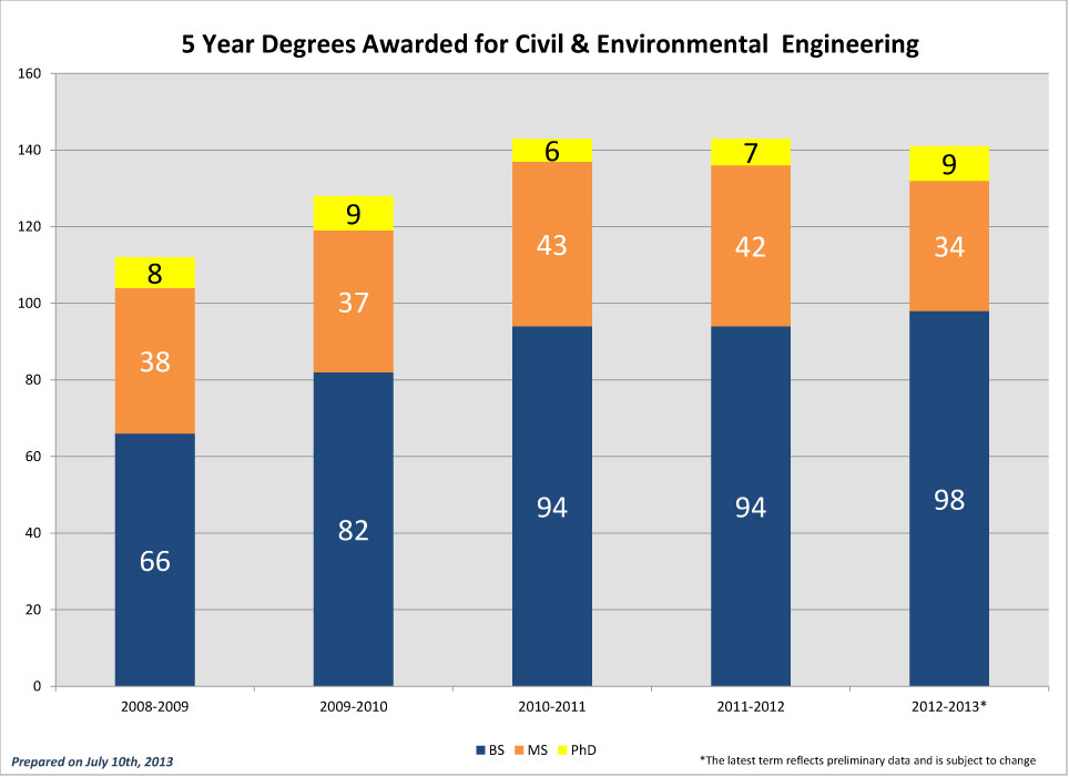CEE-5-Year-Degrees-Awarded_2012