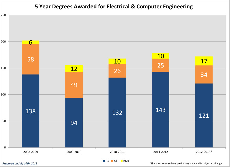 ECE-5-Year-Degrees-Awarded_2012
