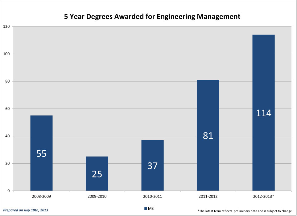 EGMT-5-Year-Degrees-Awarded_2012
