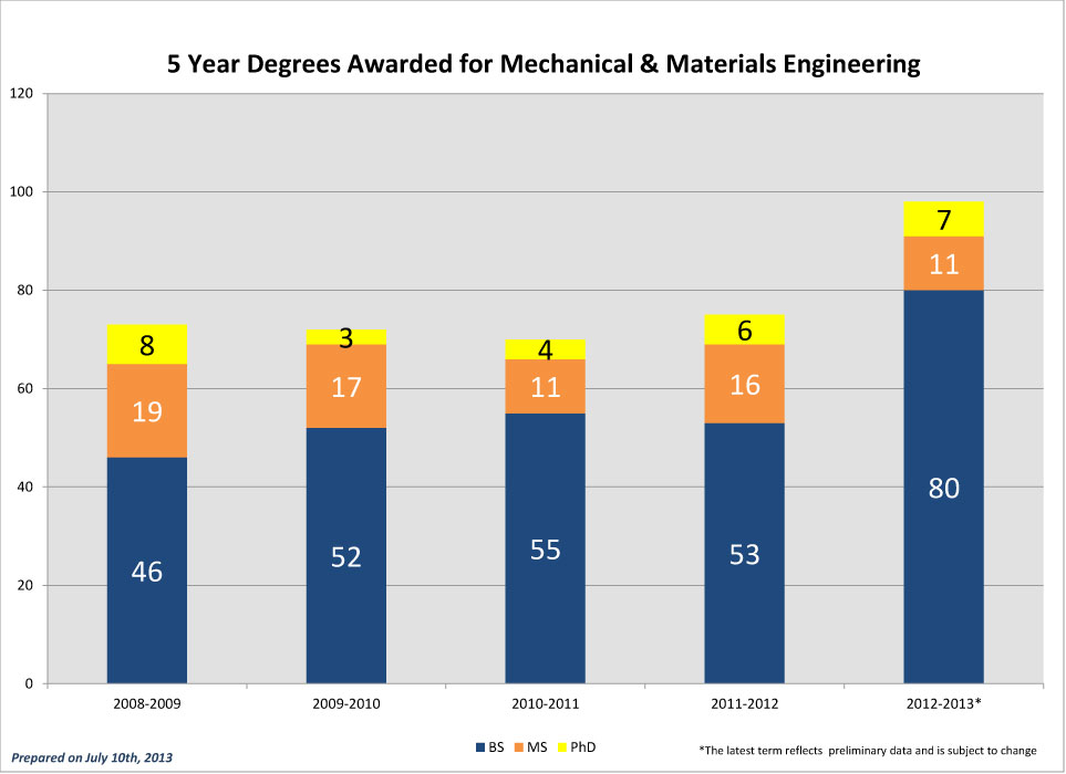 MME-5-Year-Degrees-Awarded_2012