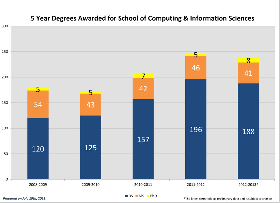 SCIS-5-Year-Degrees-Awarded_2012