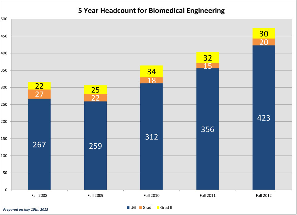 BME-5-Year-Headcounts_2012