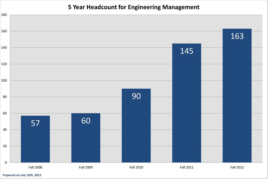 EGMT-5-Year-Headcounts_2012