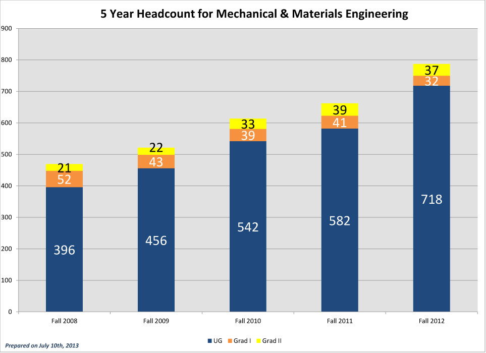 MME-5-Year-Headcounts_2012