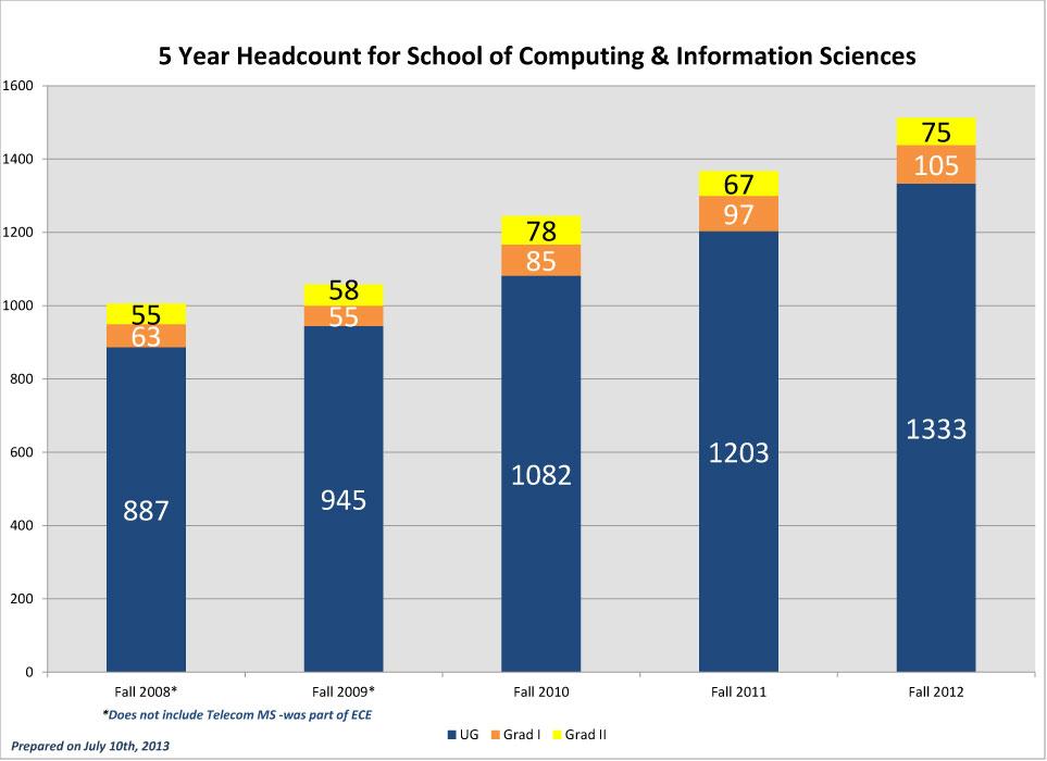 SCIS-5-Year-Headcounts_2012