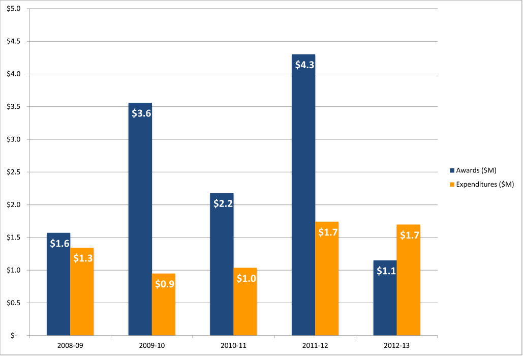BME Five Year Award and Expenditures History