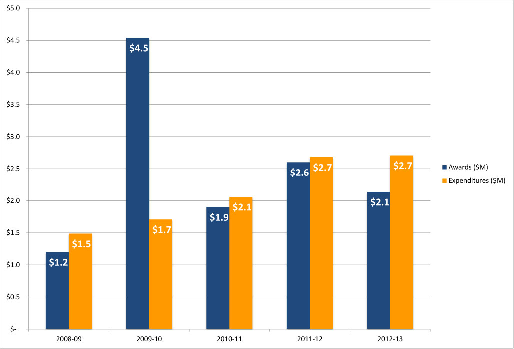 ECE Five Year Award and Expenditures History