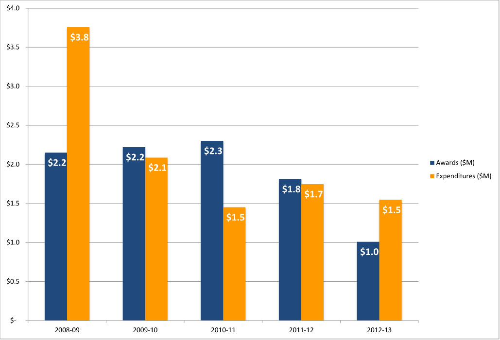 MME Five Year Award and Expenditures History
