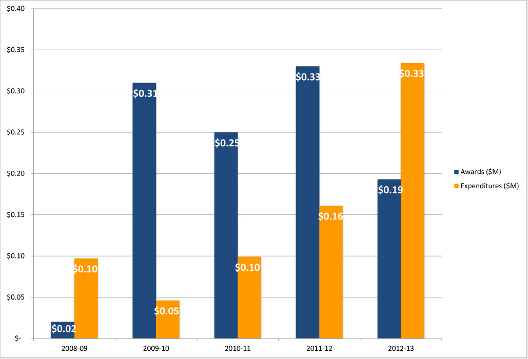 OHLSC Five Year Award and Expenditures History