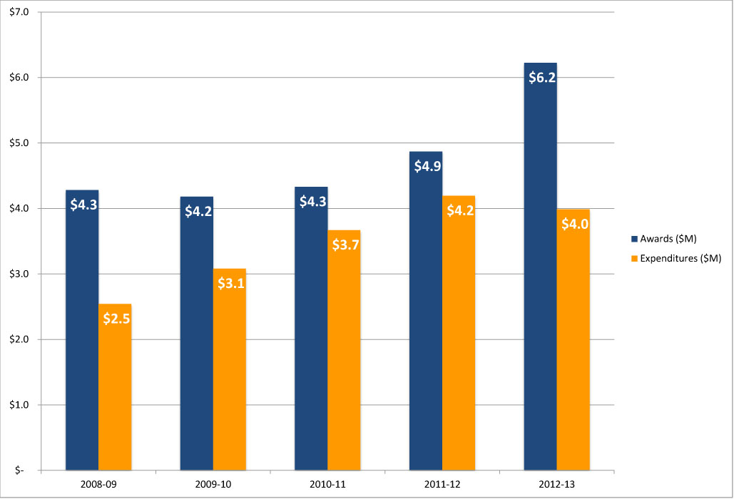 SCIS Five Year Award and Expenditures History